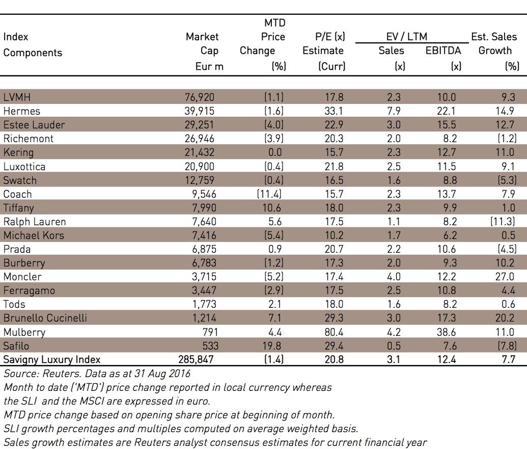 Savigny Luxury Index table