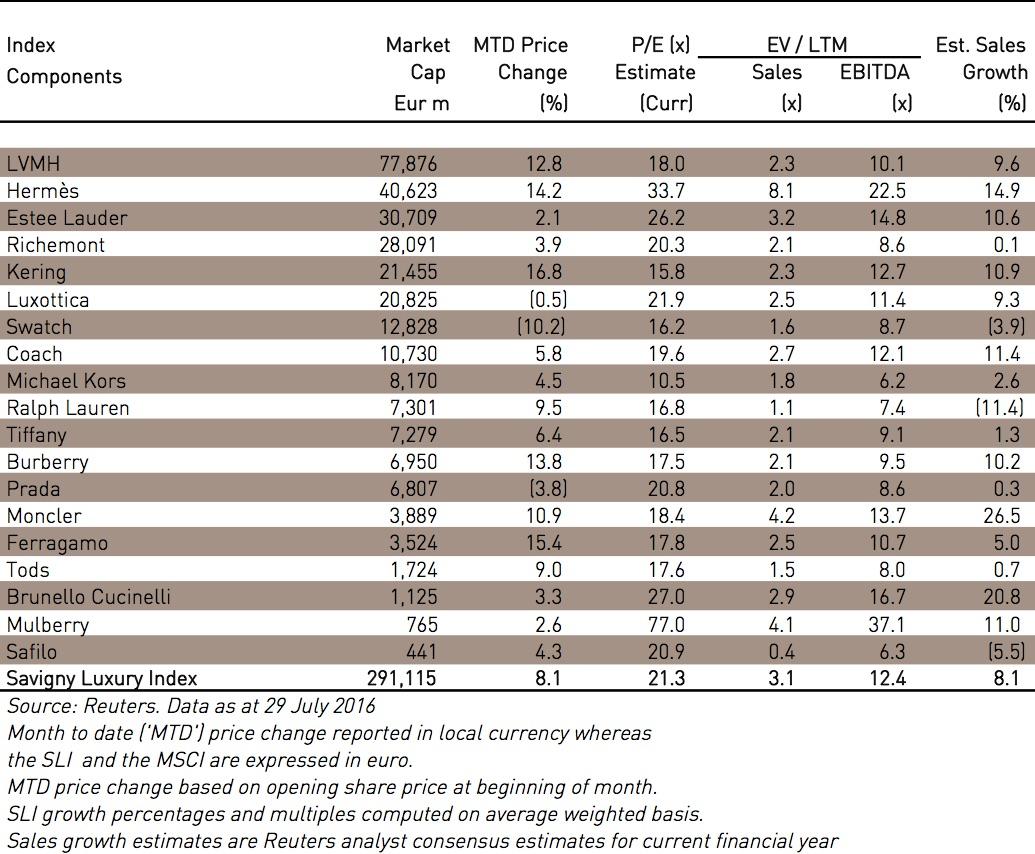 Savigny Partners valuation table